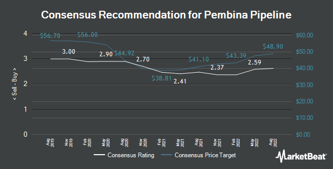 Analyst Recommendations for Pembina Pipeline (TSE:PPL)