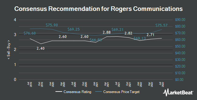 Analyst Recommendations for Rogers Communications (TSE:RCI.B)