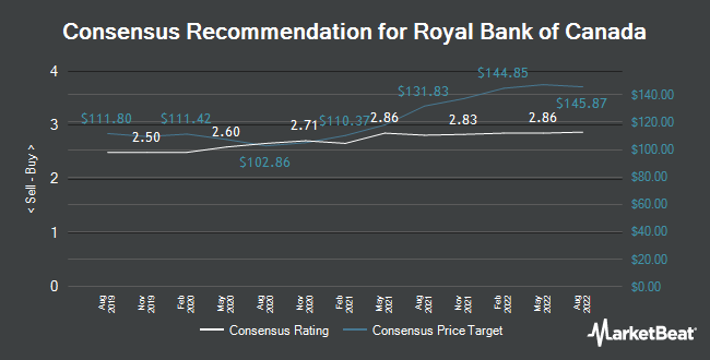 Analyst Recommendations for Royal Bank of Canada (TSE:RY)