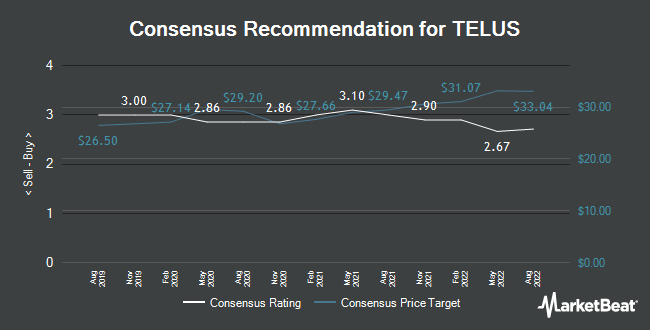 Analyst Recommendations for TELUS (TSE:T)