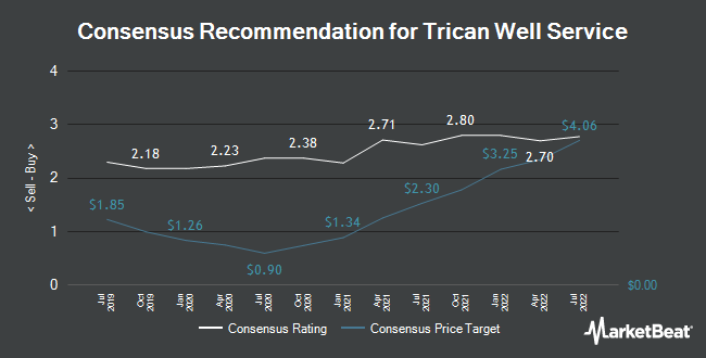 Analyst Recommendations for Trican Well Service (TSE:TCW)