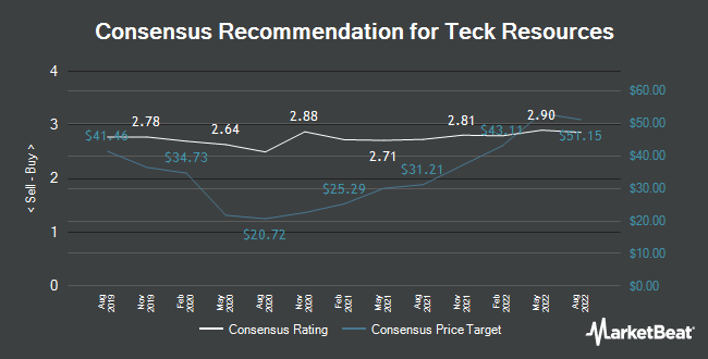 Analyst Recommendations for Teck Resources (TSE:TECK.B)