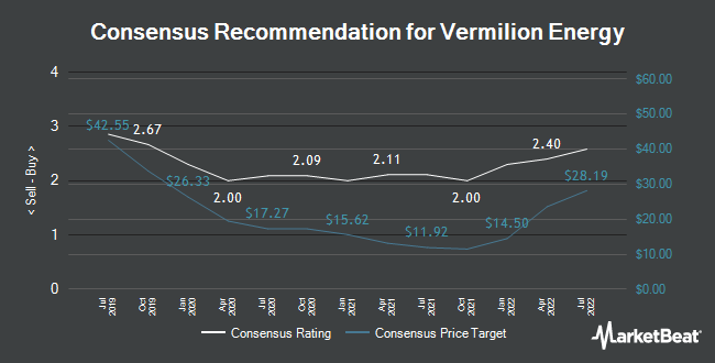 Analyst Recommendations for Vermilion Energy (TSE:VET)