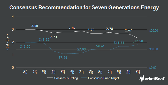 Analyst Recommendations for Seven Generations Energy (TSE:VII)