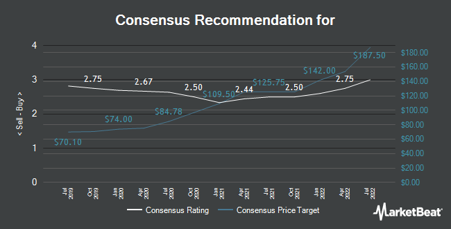 Analyst Recommendations for Nestlé (VTX:NESN)