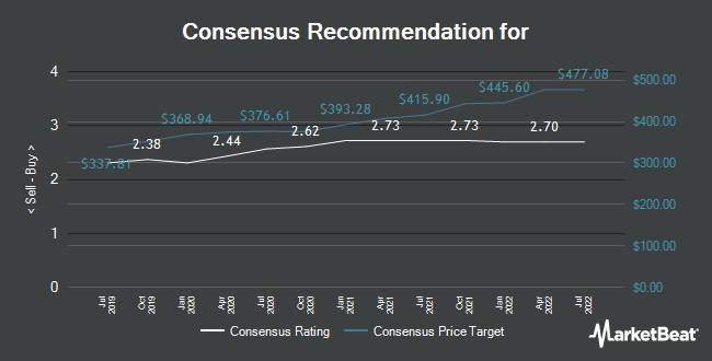 Analyst Recommendations for Roche Holding Ltd. Genussscheine (VTX:ROG)