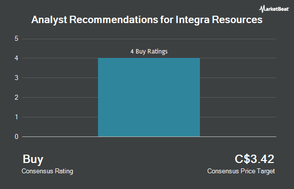 Analyst Recommendations for Integra Resources (CVE:ITR)