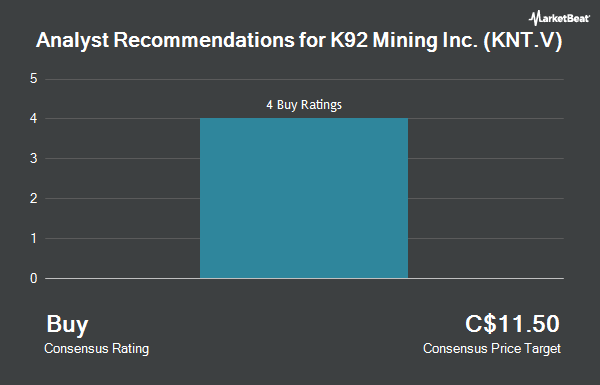 Analyst Recommendations for K92 Mining (CVE:KNT)