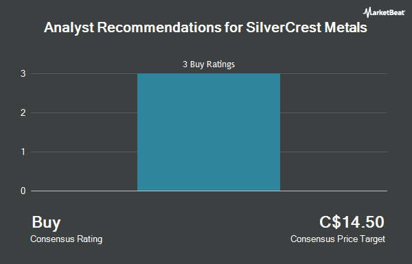Analyst Recommendations for SilverCrest Metals (CVE:SIL)