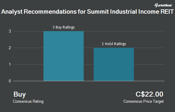Analyst Recommendations for Summit Industrial Income REIT (CVE:SMU.UN)