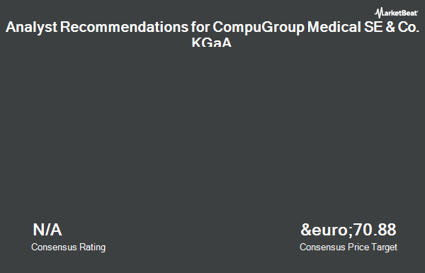Analyst Recommendations for Compugroup Medical (ETR:COP)