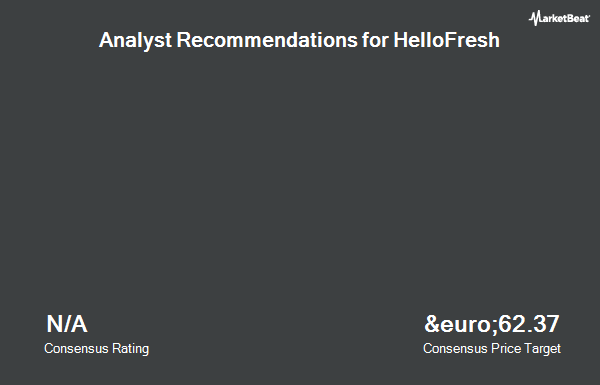 Analyst Recommendations for Hellofresh (ETR:HFG)