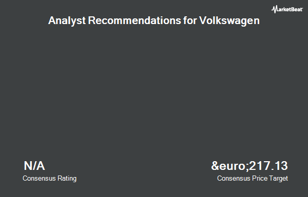 Analyst Recommendations for Volkswagen (ETR:VOW3)