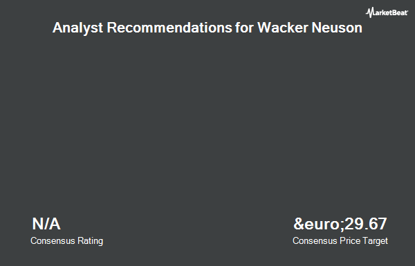 Analyst Recommendations for Wacker Neuson (ETR:WAC)