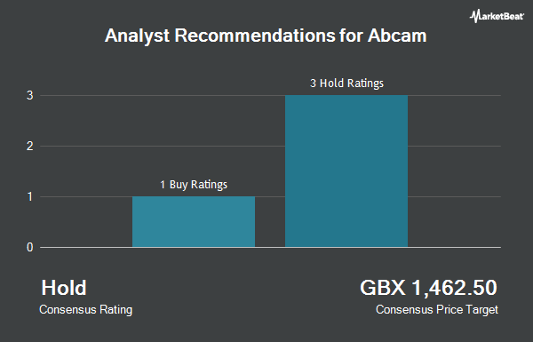 Analyst Recommendations for Abcam (LON:ABC)
