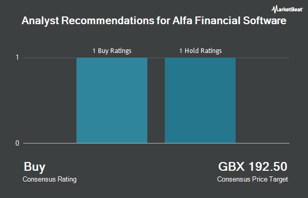 Analyst Recommendations for Alfa Financial Software (LON:ALFA)