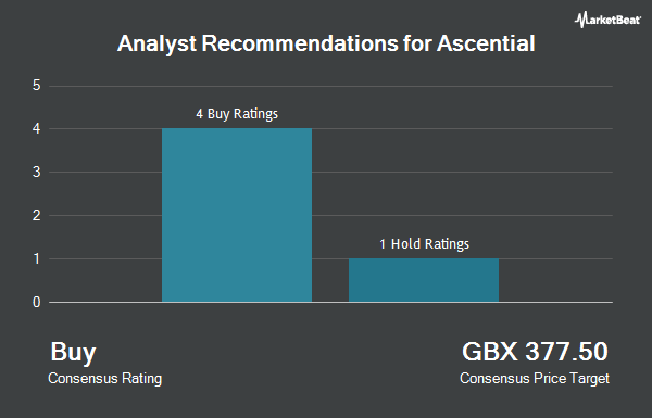 Analyst Recommendations for Ascential (LON:ASCL)