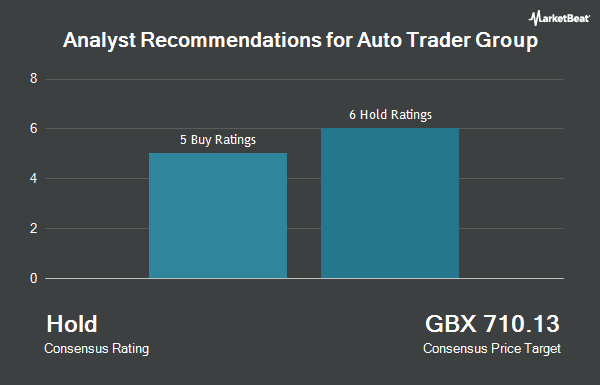 Analyst Recommendations for Auto Trader Group (LON:AUTO)