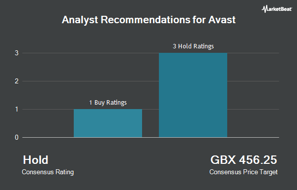 Analyst Recommendations for Avast Plc (AVST.L) (LON:AVST)