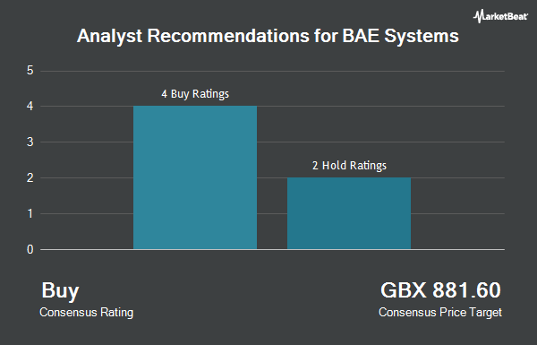 Bae Systems Plc Ba Receives Consensus Recommendation Of Buy From