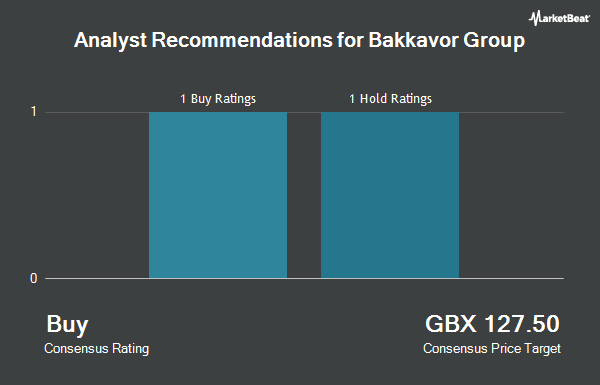 Analyst Recommendations for Bakkavor Group (LON:BAKK)