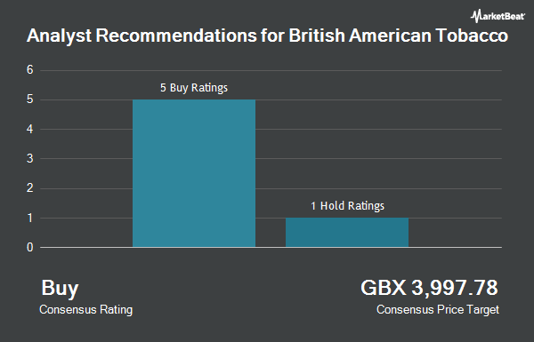 Analyst Recommendations for British American Tobacco Plc Ads (LON:BATS)