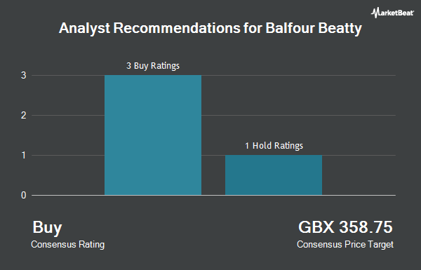 Analyst Recommendations for Balfour Beatty (LON:BBY)