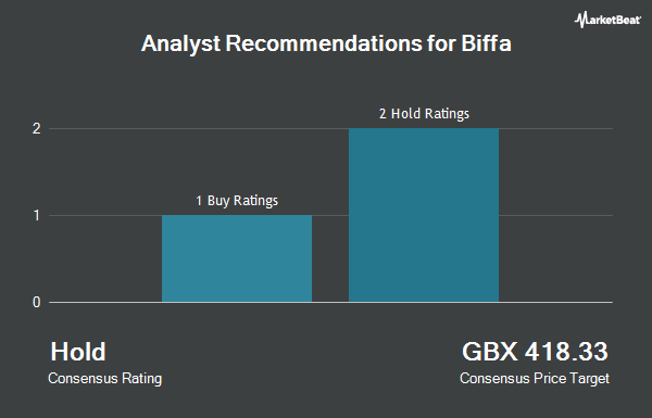 Analyst Recommendations for Biffa (LON:BIFF)
