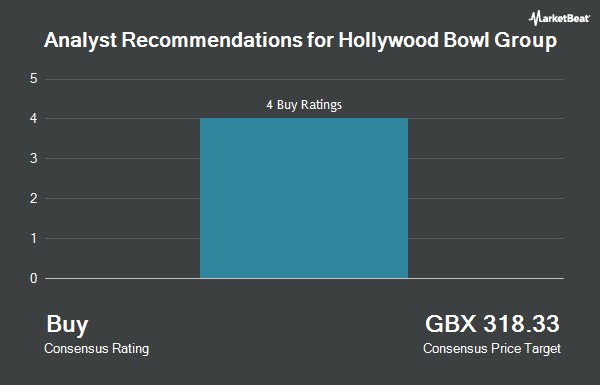 Analyst Recommendations for Hollywood Bowl Group (LON:BOWL)