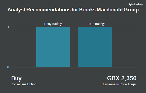 Analyst Recommendations for Brooks Macdonald Group (LON:BRK)