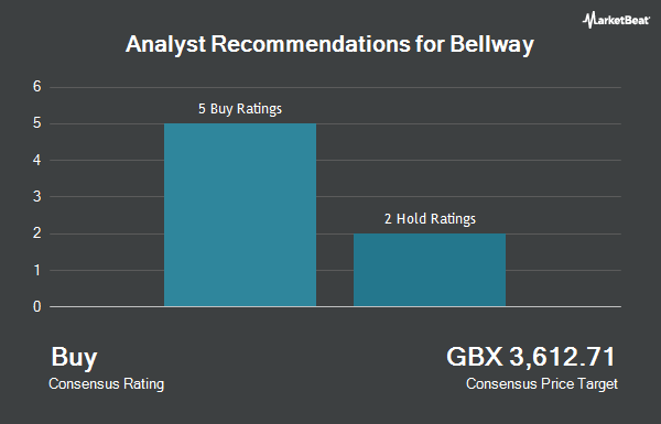 Analyst Recommendations for Bellway (LON:BWY)