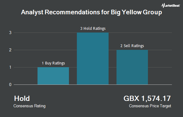 Big Yellow Group (LON:BYG) Stock Rating Reaffirmed by Peel