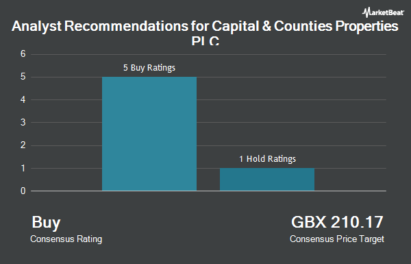 Analyst Recommendations for Capital & Counties Properties PLC (LON:CAPC)