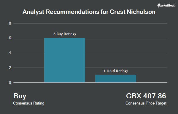 Analyst Recommendations for Crest Nicholson (LON:CRST)