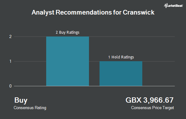 Analyst Recommendations for Cranswick (LON:CWK)