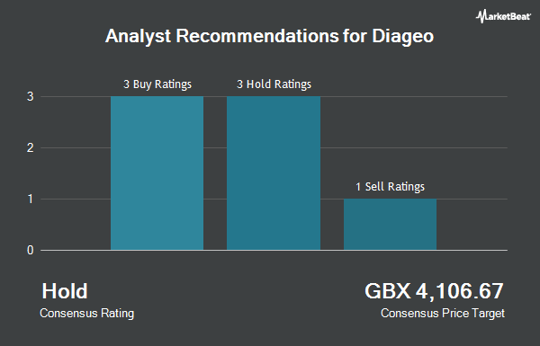 Analyst Recommendations for Diageo (LON:DGE)