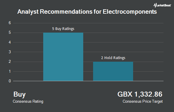 Analyst Recommendations for Electrocomponents (LON:ECM)