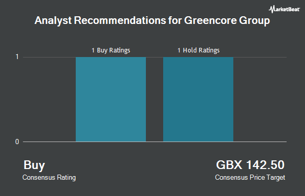 Analyst Recommendations for Greencore Group (LON:GNC)