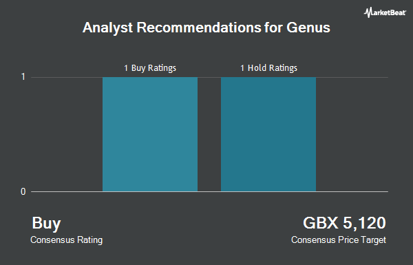 Analyst Recommendations for Genus (LON:GNS)