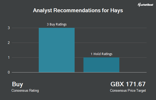 Analyst Recommendations for Hays (LON:HAS)
