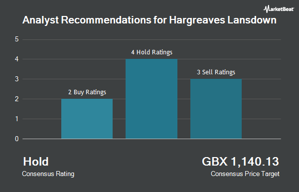 Analyst Recommendations for Hargreaves Lansdown (LON:HL)