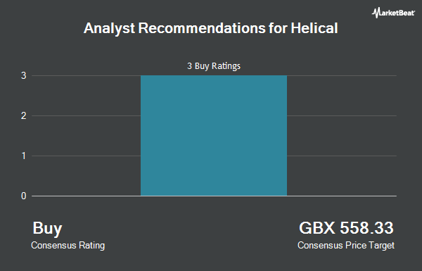 Analyst Recommendations for Helical (LON:HLCL)