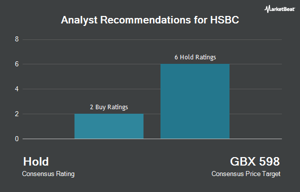 Analyst Recommendations for HSBC (LON:HSBA)