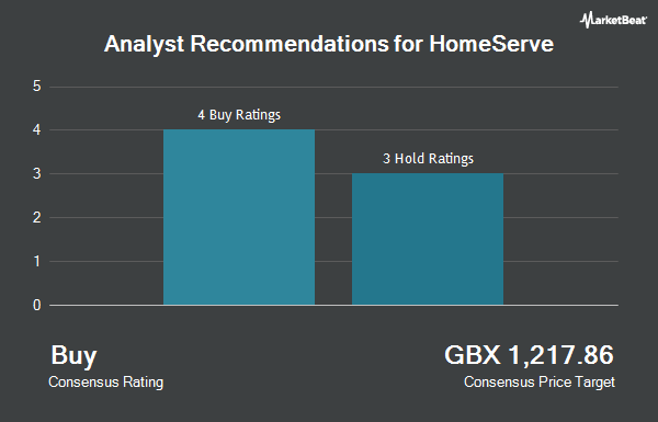 Analyst Recommendations for Homeserve (LON:HSV)