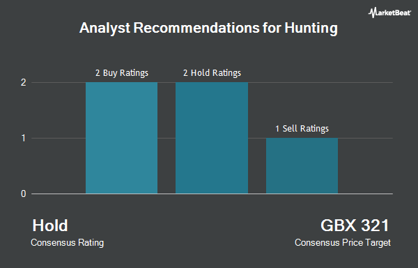 Analyst Recommendations for Hunting (LON:HTG)