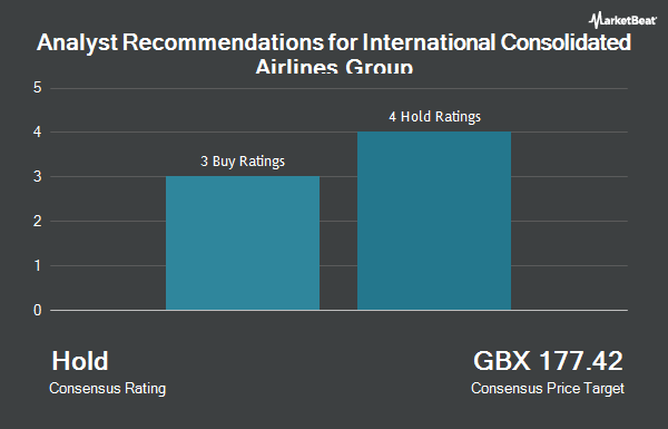 Analyst Recommendations for International Airlines Group (LON:IAG)