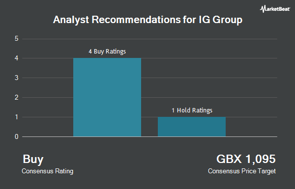 Analyst Recommendations for IG Group (LON:IGG)