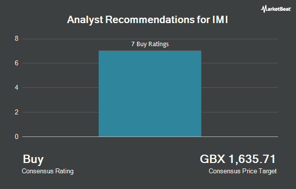 Analyst Recommendations for IMI (LON:IMI)