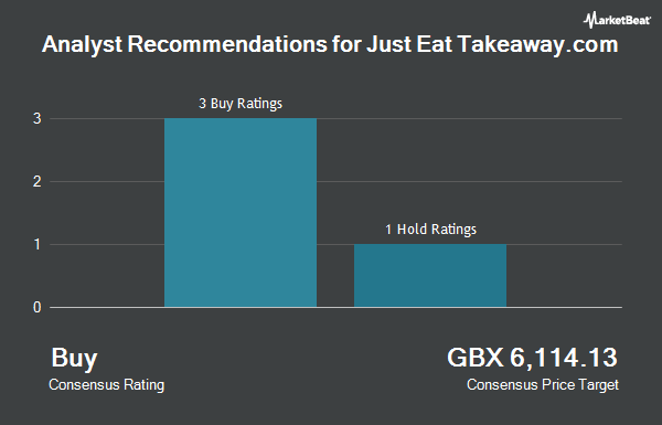 Analyst Recommendations for Just Eat Takeaway.com N.V. (JET.L) (LON:JET)