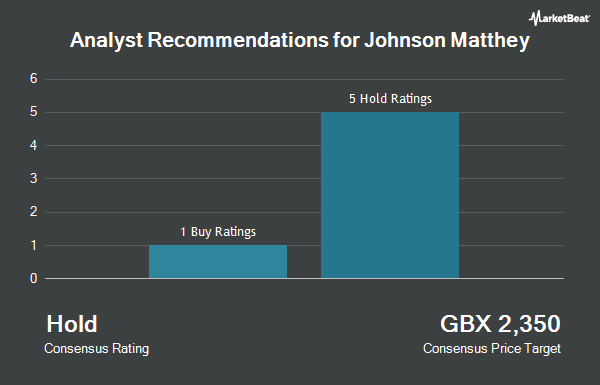 Analyst Recommendations for Johnson Matthey (LON:JMAT)